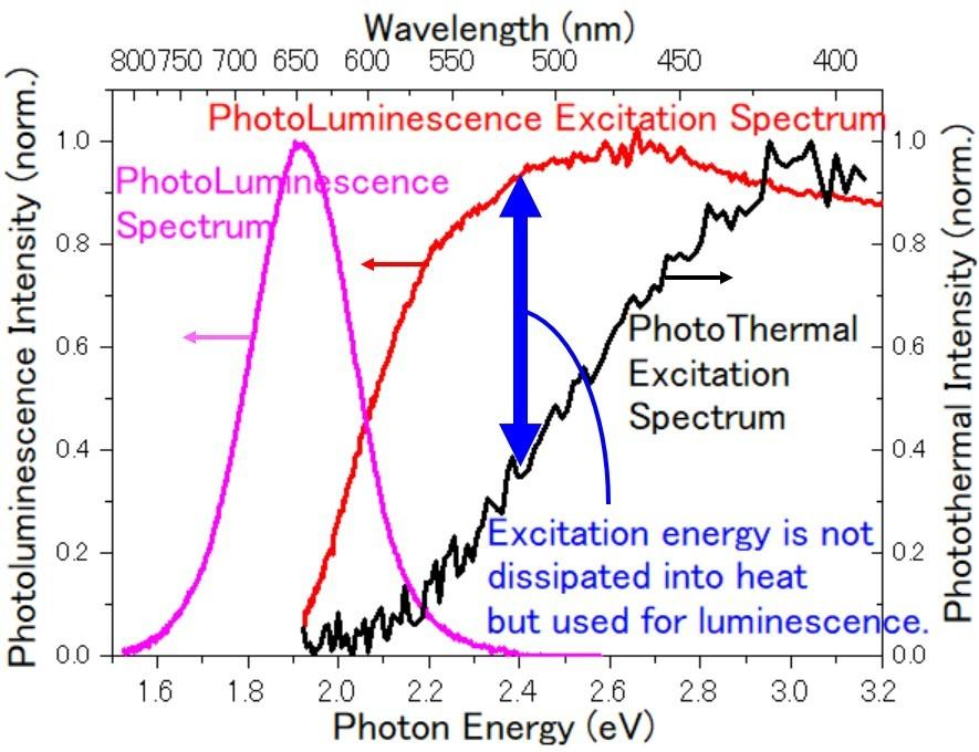 Towards a Sustainable Future―Novel Technology to Measure Energy Conversion Efficiency