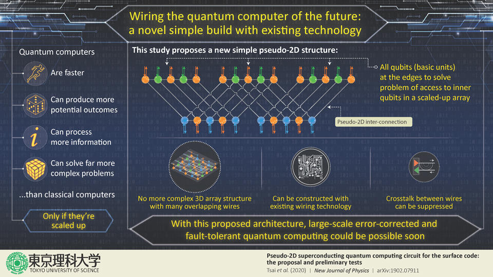 Wiring the Quantum Computer of the Future: a Novel Simple Build with Existing Technology