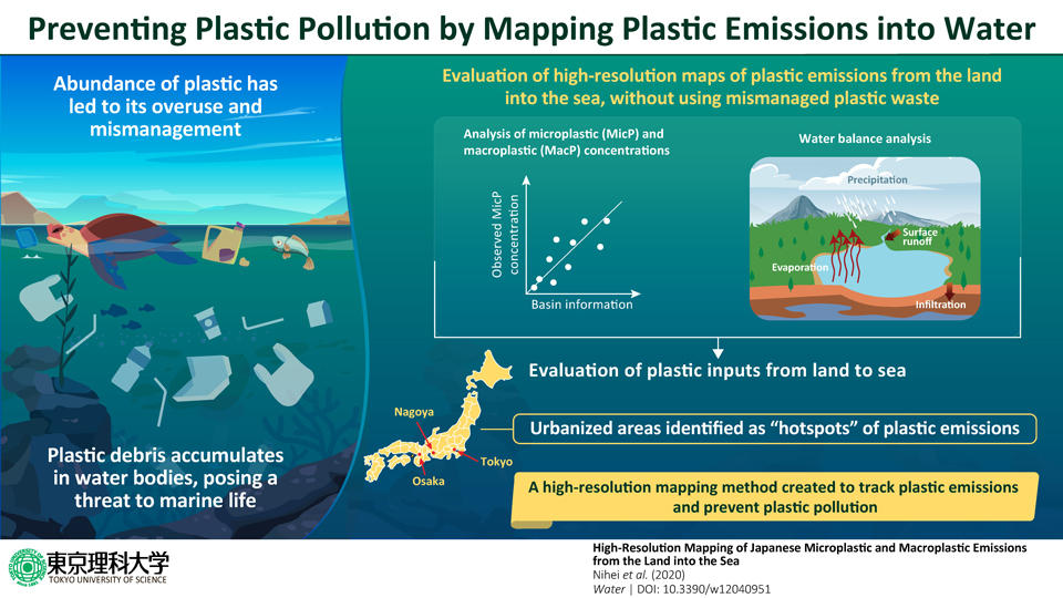 A Radar for Plastic: High-Resolution Map of 1 km Grids to Track Plastic Emissions in Seas