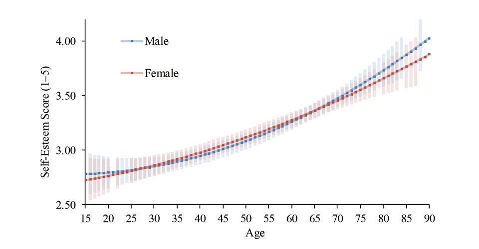 Older the Person, Higher the Self-Esteem: Revealing Age Differences in Self-Esteem in Japan
