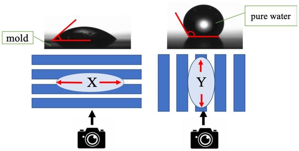 Water Predictions: Telling when a Nanolithography Mold will Break Through Droplets