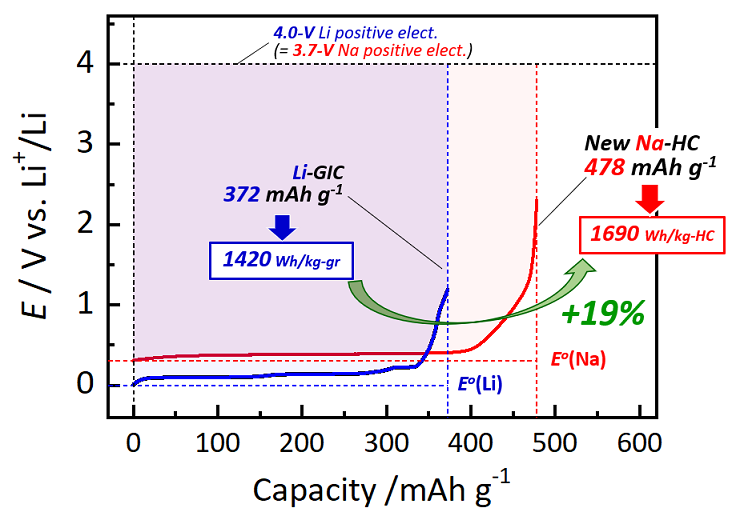 New Hard-Carbon Anode Material for Sodium-Ion Batteries Will Solve the Lithium Conundrum