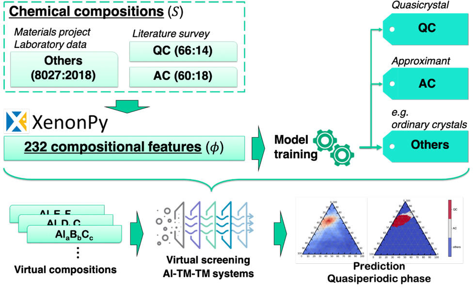 Machine Learning to Predict New Quasicrystals First step toward understanding the stabilization mechanism of quasicrystals
