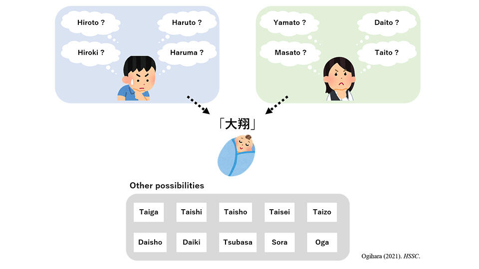 I Know the Name, But Cannot Read It Right: Difficulties in Reading Recent Japanese Names