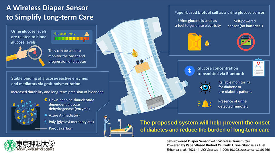 Making Patient Care Easier: Self-powered Diaper Sensors that Monitor Urine Sugar Levels