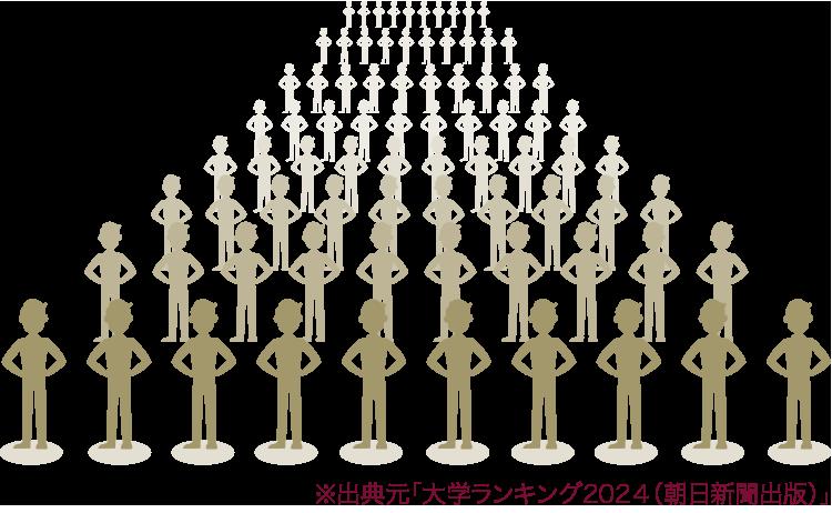 ※出典元「大学ランキング2020(朝日新聞出版)」