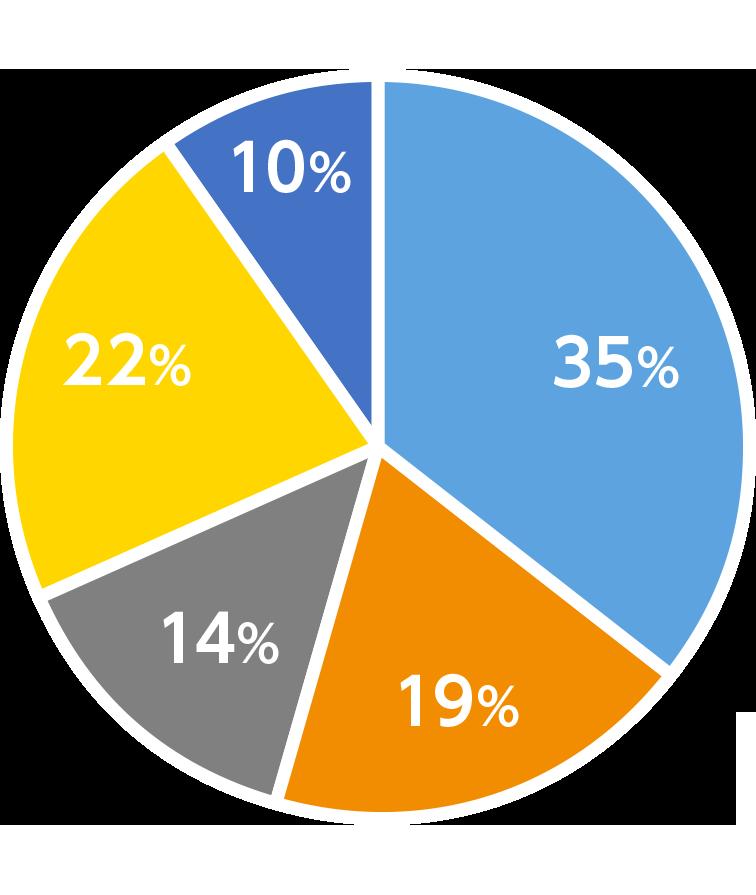 理学部第一部の円グラフ