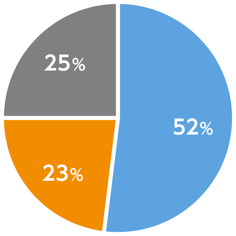 理学部第二部の円グラフ