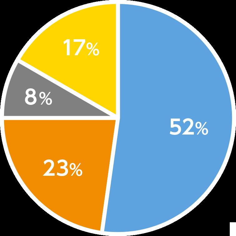 理工学部の円グラフ