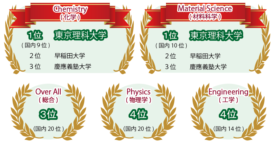 U.S. News & World Report による世界大学ランキングで本学が高評価を得ました