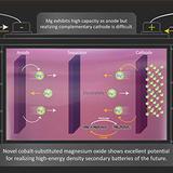 既存二次電池のエネルギー密度と資源問題を同時解決<br />~マグネシウム二次電池のための、新たな電極材料の開発~
