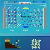 リチウムイオン二次電池の欠点を克服する、新たな二次電池の開発を目指して<br />~ナトリウムイオン電池の第一人者が、カリウムイオン電池の研究成果を公開~